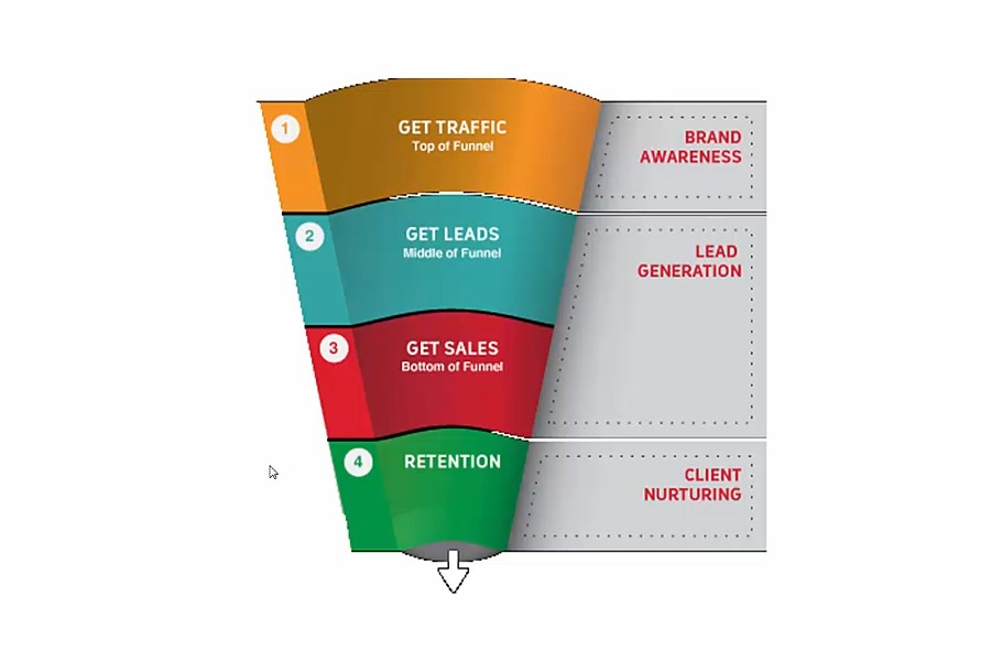LEADX Review - 1-2-3 Easy Affiliate Sales Without a Website