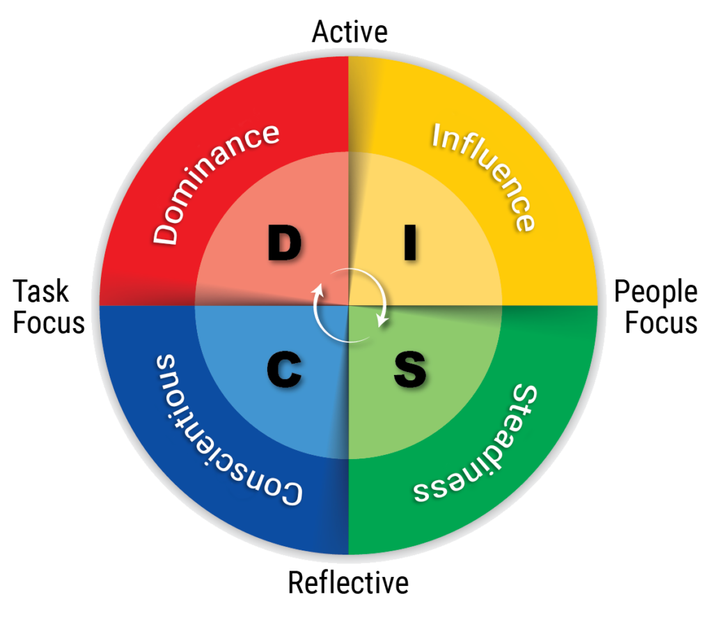 DISC assessment LEADx
