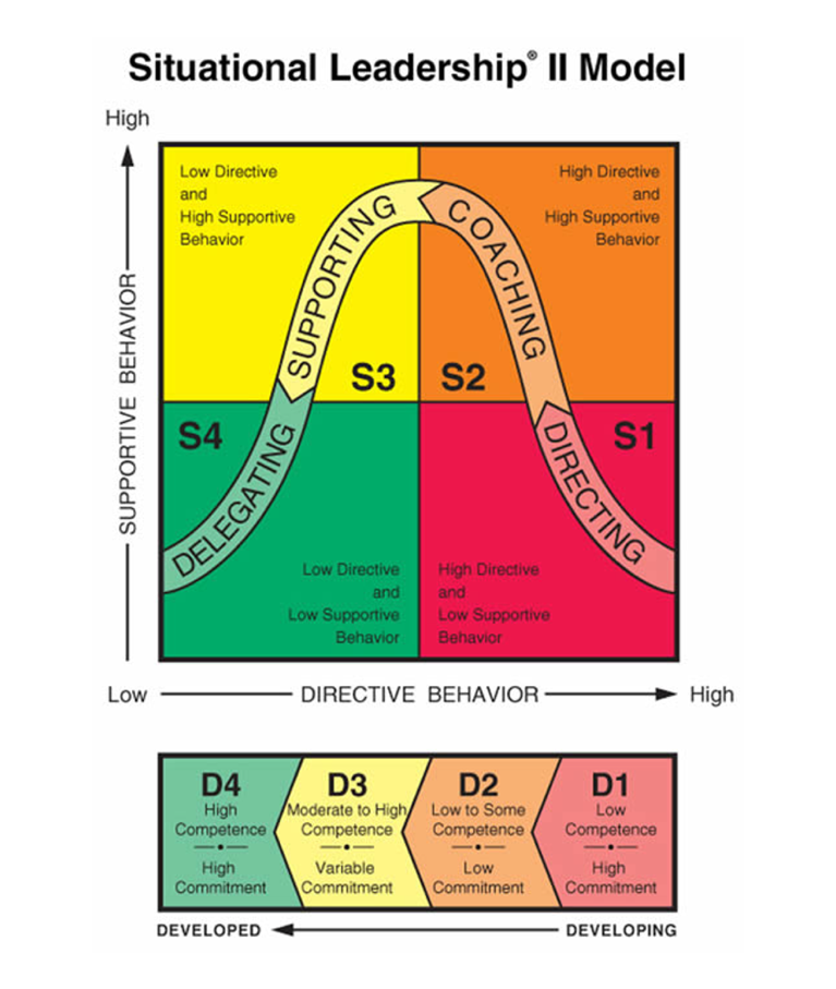 Situational Leadership Theory In Plain Language The Landmark Model From Paul Hersey And Ken Blanchard Leadx