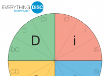 DISC-assessment-test